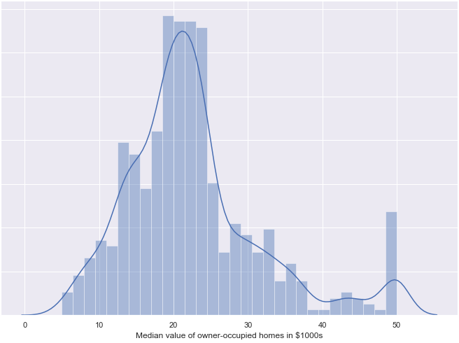 Linear Regression - Boston Houseprice Data